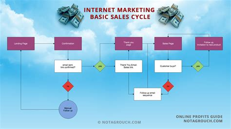 flowchart sales the marketing basic sales flowchart