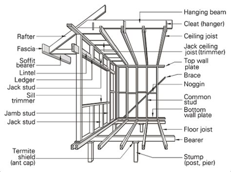 House Framing Terms by Lightweight Framing Yourhome