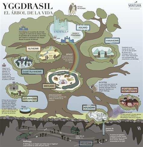 los nueve libros de yggdrasil y los nueve mundos de la mitolog 237 a n 243 rdica ventura