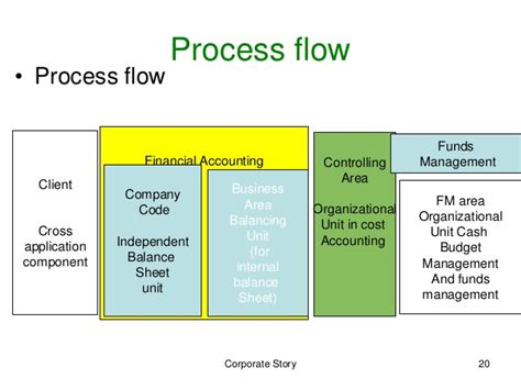 Treasury Management Sales by Sales Cycle Diagram Planning Diagram Elsavadorla