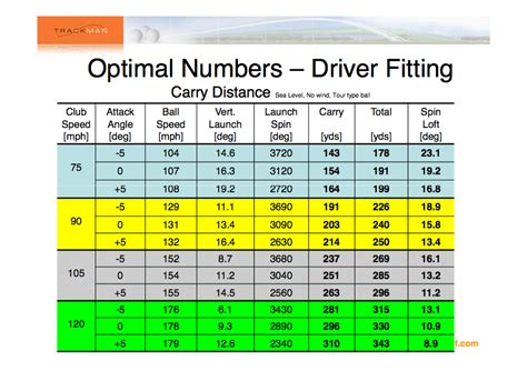 swing speed distance chart club head speed calculator golf talk the sand trap com