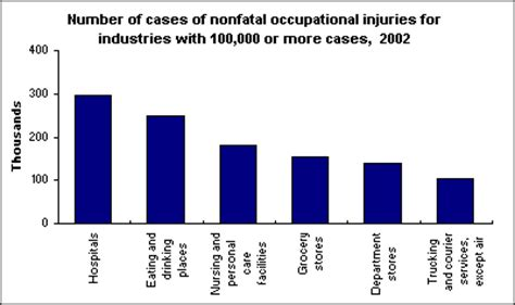 comparing old and new statistics on workplace injuries and