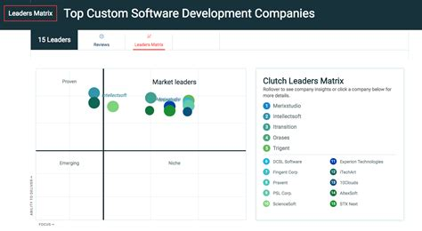 Top 25 Trusted Custom Software Development Companies Usa | merixstudio on the top of clutch s ranking