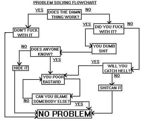 problem solving flowchart joke problem solving flowchart computers web picture