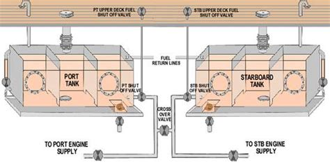 boat fuel tank overflows when filling changing fuel filters changing free engine image for