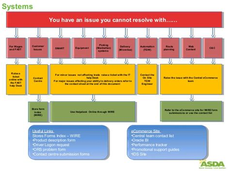 escalation flowchart escalation process flow chart