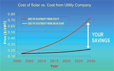 going solar cost is solar power a worthy investment the smart home decor