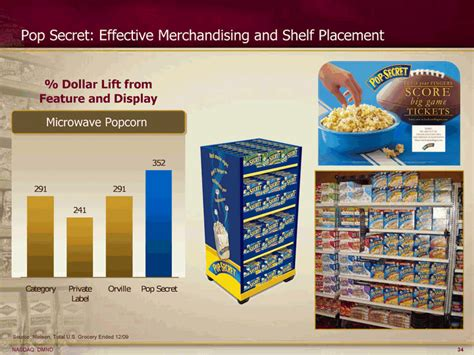 Shelf Of Microwave Popcorn by Pop Secret Effective Merchandising And Shelf Placement
