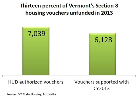 section 8 housing vermont advocacy vhfa org vermont housing finance agency