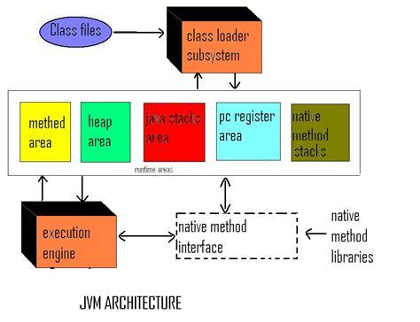 machine architecture diagram java learners guide jvm java machine architecture