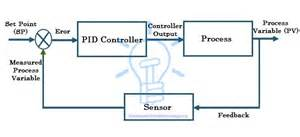 what is pid controller amp how it works electrical technology