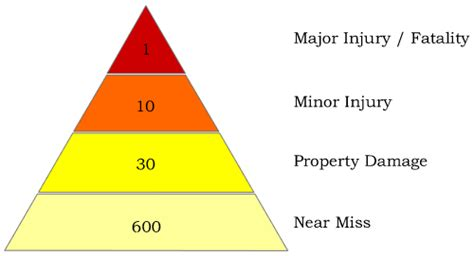 safety pyramid template 301 moved permanently
