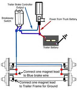 Electric Brake System Pdf Wiring A Trailer Breakaway Kit On A Bigfoot Travel Trailer