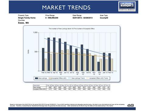 housing market trends essex county real estate market trends john cindy farrell coldwell banker