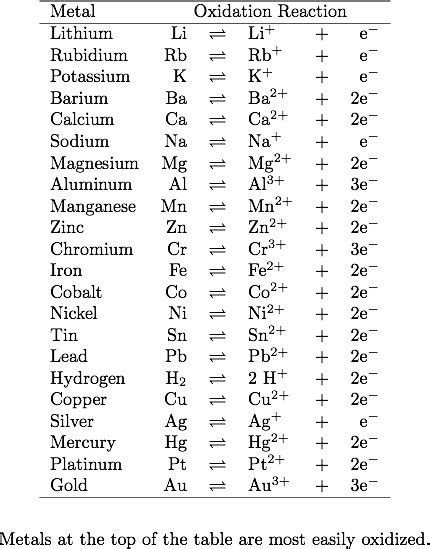 What Happens When Zinc Is Put Into Concentrated Sodium