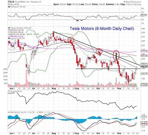 Tesla Motors Stocks Price Mitchell Warren Where Is Tesla Motors Stock Headed