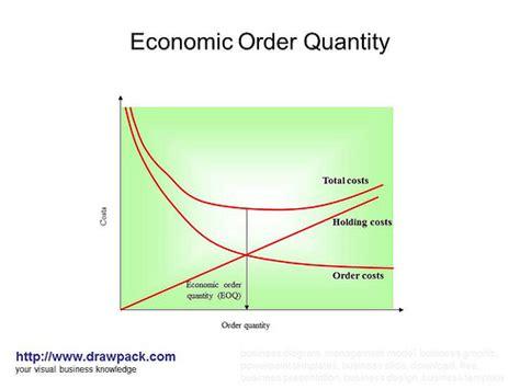 economic order quantity diagram economic order quantity diagram explore drawpack s