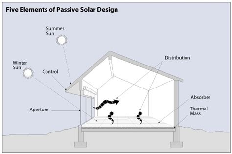 Passive Solar Home Design Elements | basic elements of passive solar design