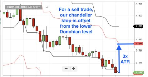 Chandelier Exit How To Use The Chandelier Exit Traders Bulletin Free