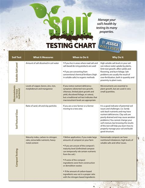 Soil Testing Chart   Hobby Farms