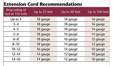 extension cord wire chart rv net open roads forum