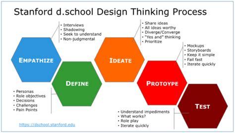 design thinking digital transformation what is design thinking enterprise irregulars