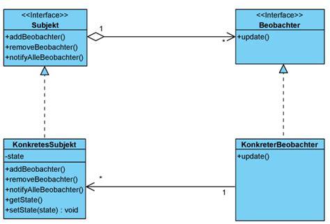 observer pattern in java api das observer pattern beobachter muster