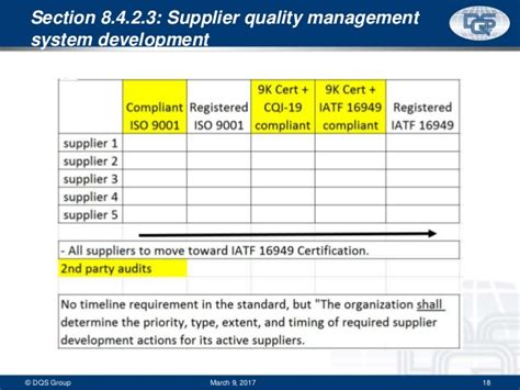 Iatf 16949 Webinar Slides 3 7 17 Supplier Quality Requirements Template