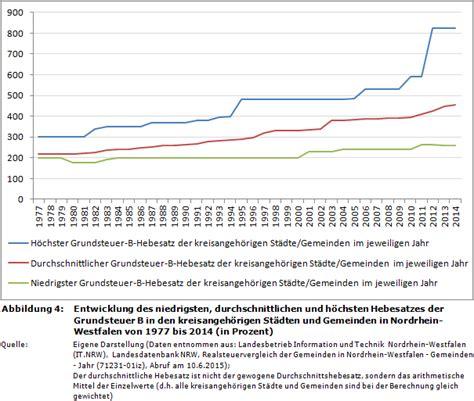 Grundsteuer Bei Mietwohnung by Immobiliensteuer Italien Zweitwohnsitz H 228 User