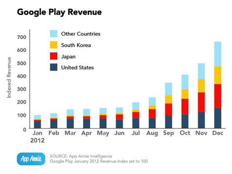 Play Store Vs App Store Revenue Play App Revenues In Q4 Compared With Q3