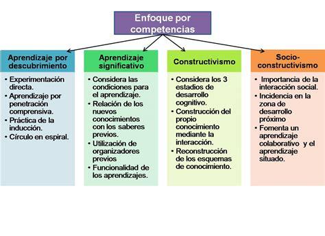 Que Es Un Modelo Curricular Por Competencias La Planeaci 243 N De Clases Y La Evaluaci 243 N Curricular Aprendizaje Por Competencias