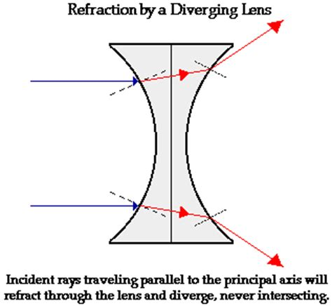 refraction by lenses