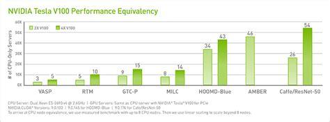 gpu test tesla gpu test drive high performance computing nvidia uk