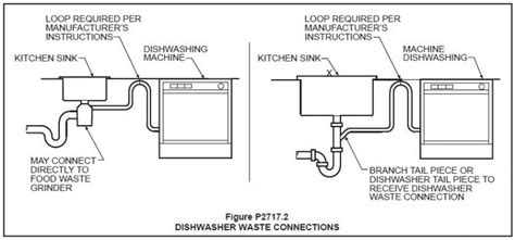How To Plumb In A Dishwasher by Dishwasher Hookup