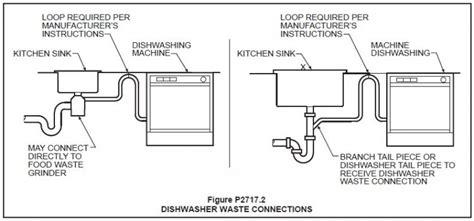 Dishwasher Plumbing Connection by Dishwasher Hookup