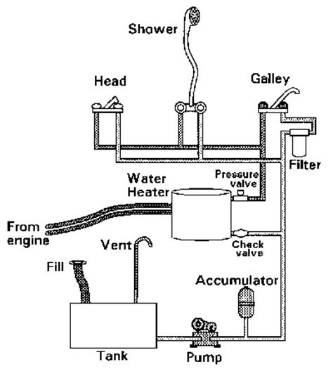 Travel Trailer Plumbing Diagram by Increase Shower Pressure Page 2 The Hull