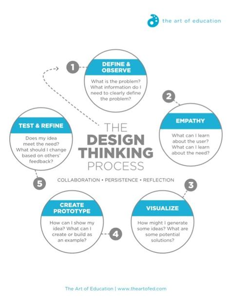 design thinking software design thinking process goodworklabs mobile app and