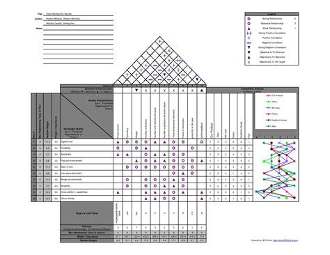 house of quality layout start classes principlesofdesign bone cro hoq cooper