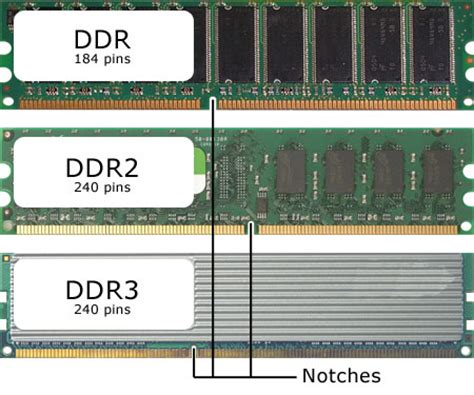 ram types and features identify ddr version by looking at the slot cpus