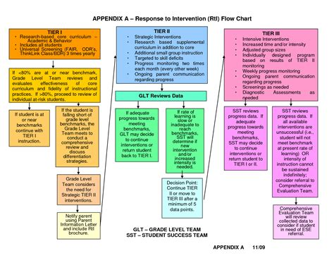 rti flowchart response to intervention templates 28 images response