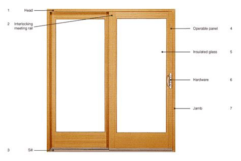 Patio Door Frames Types Of Windows Doors Components Milgard Windows Doors