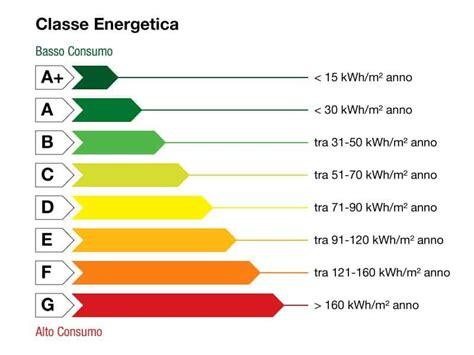 Casa Classe Energetica by Classe Energetica Delle Abitazioni La Geografia Conta