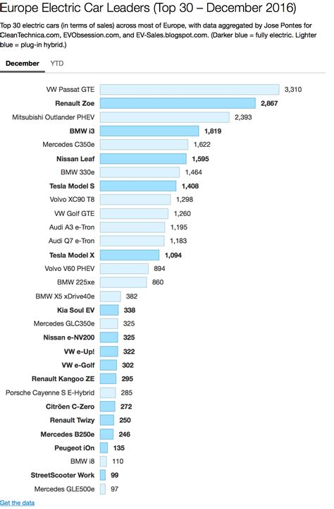 Car Sales Europe by Europe S Best Selling Electric Car Renault Zoe