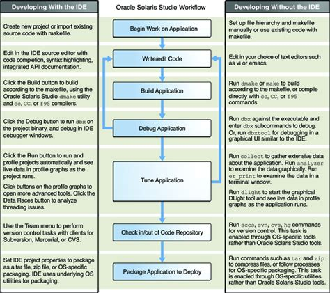 software development workflow diagram developer workflow for oracle solaris studio oracle