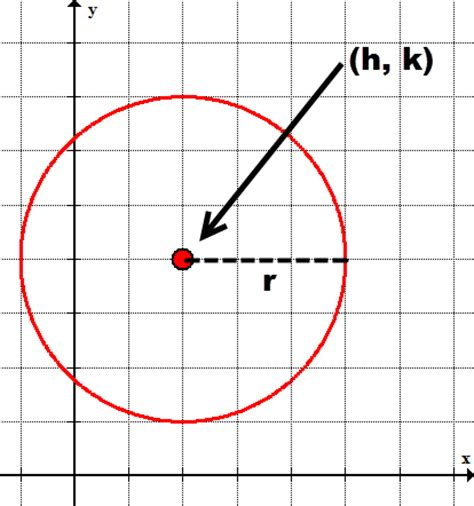 conic section of a circle circle