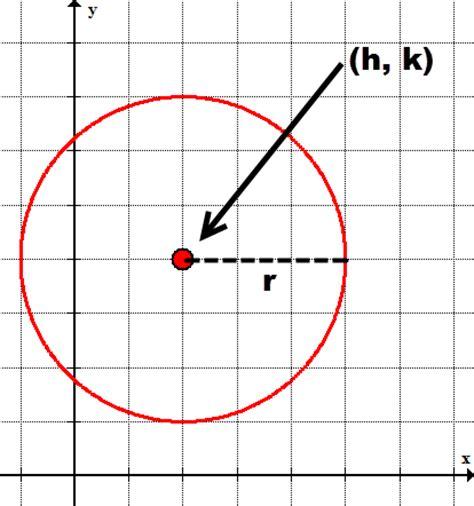 conic section circle circle