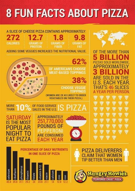 trivia facts infographic 8 facts about pizza hungry howies