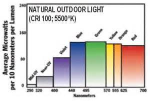 full spectrum light bulbs indoor sunlight
