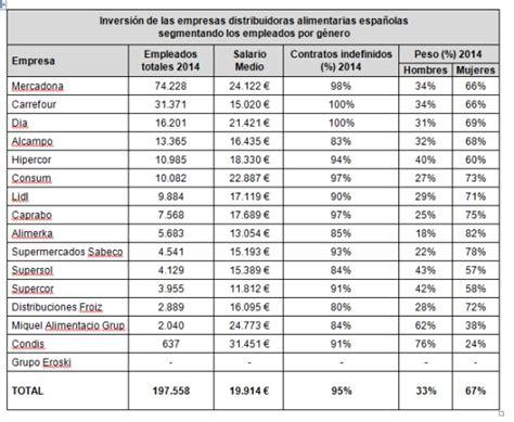tablas debases gravables de sueldos 191 qu 233 supermercados espa 241 oles pagan mejor a sus empleados
