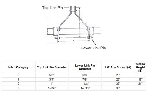 3 point hitch dimensions diagram dual cat1 cat 2 hitch
